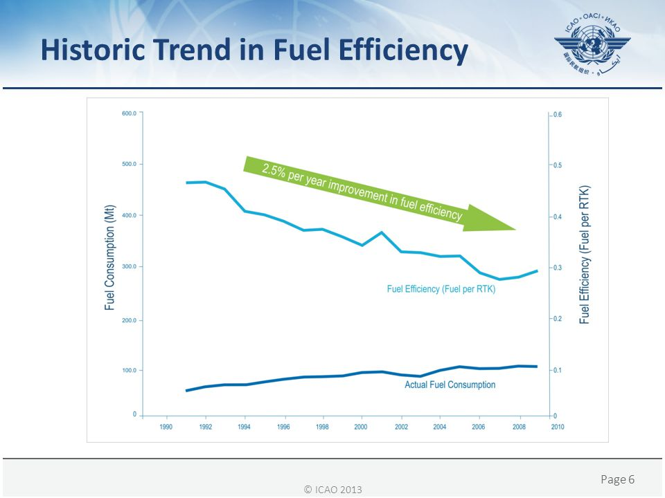 Historic Trend in Fuel Efficiency