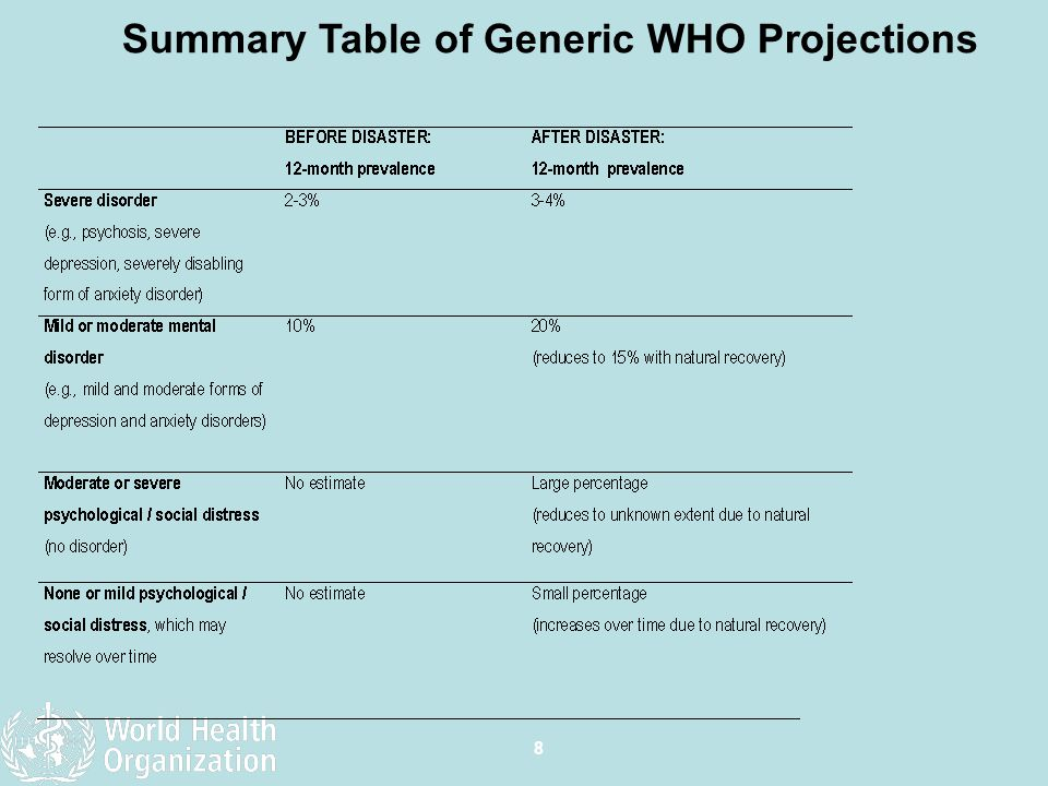 Summary Table of Generic WHO Projections