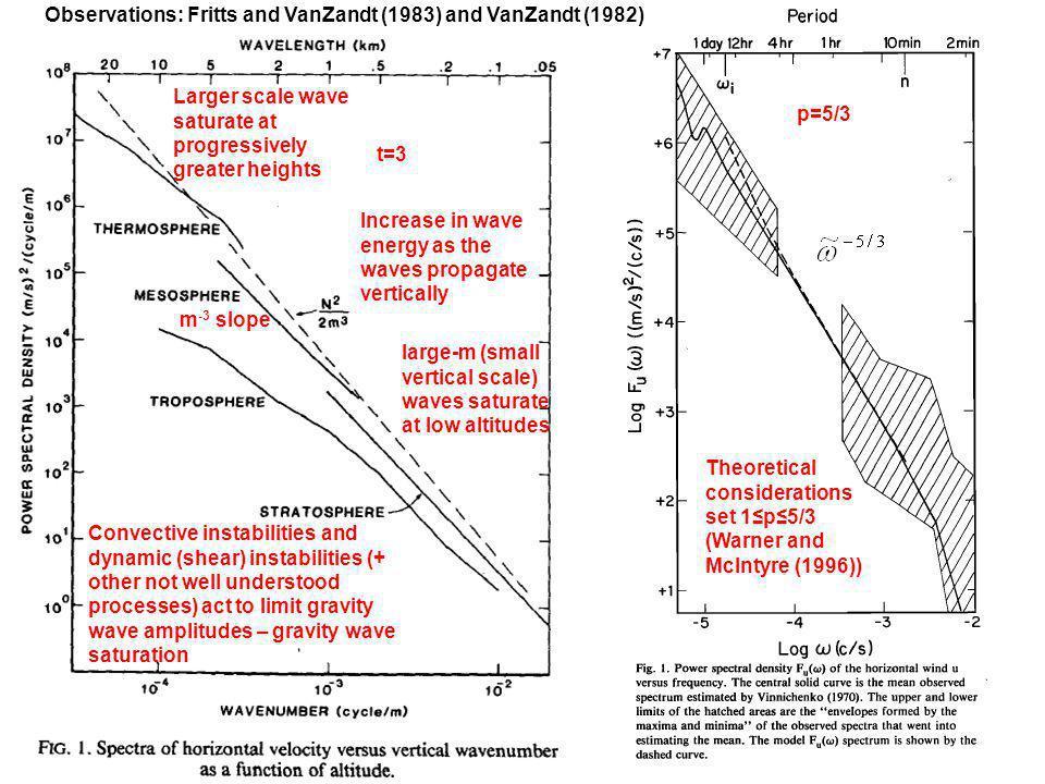 Observations: Fritts and VanZandt (1983) and VanZandt (1982)