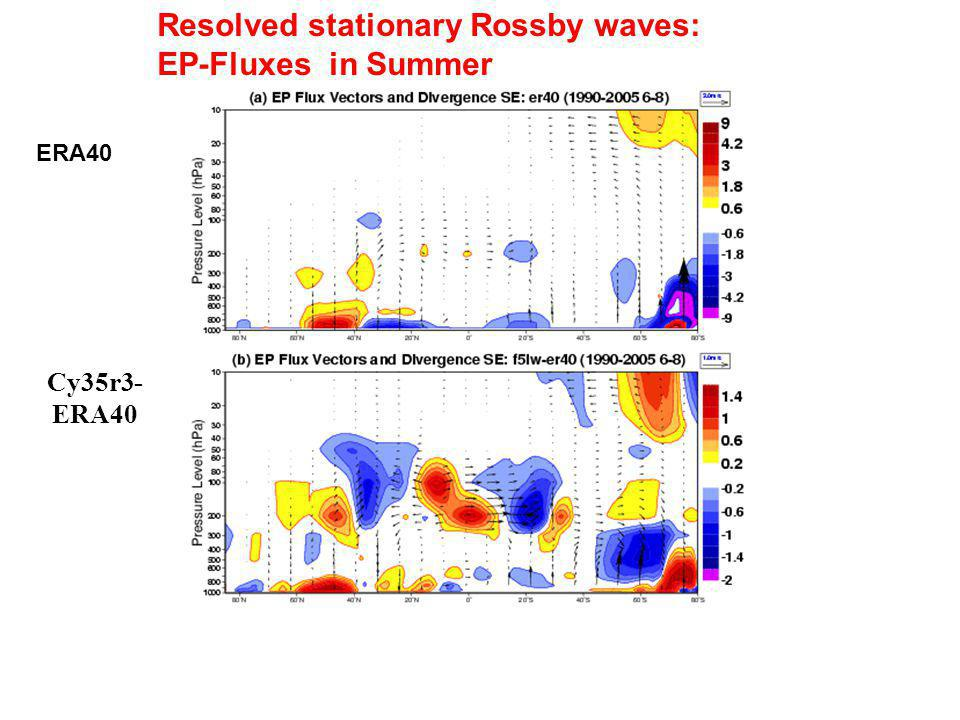 Resolved stationary Rossby waves: EP-Fluxes in Summer