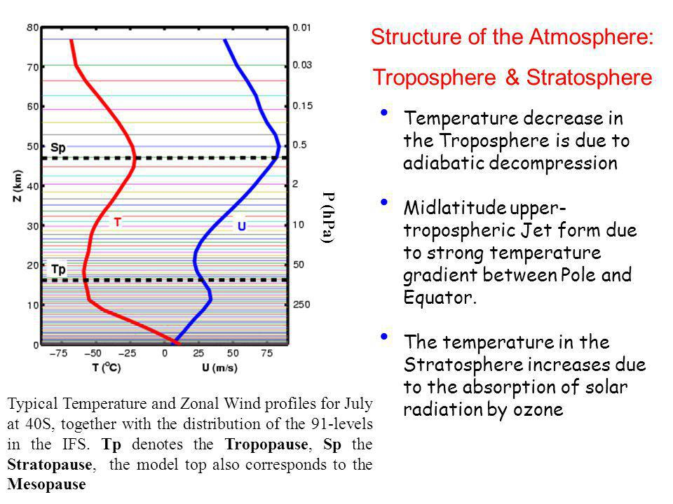 Structure of the Atmosphere: Troposphere & Stratosphere