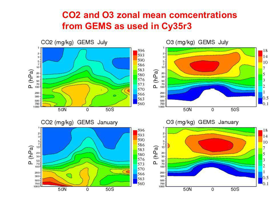 CO2 and O3 zonal mean comcentrations from GEMS as used in Cy35r3