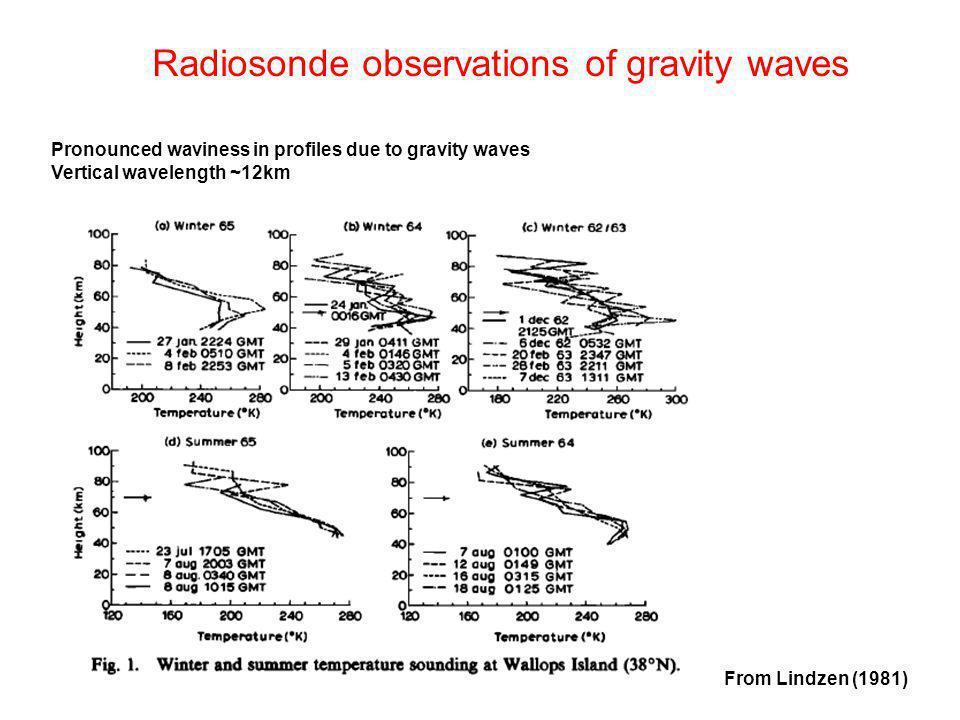 Radiosonde observations of gravity waves