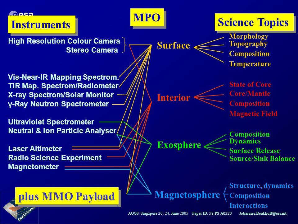 MPO Science Topics Instruments plus MMO Payload Surface Interior