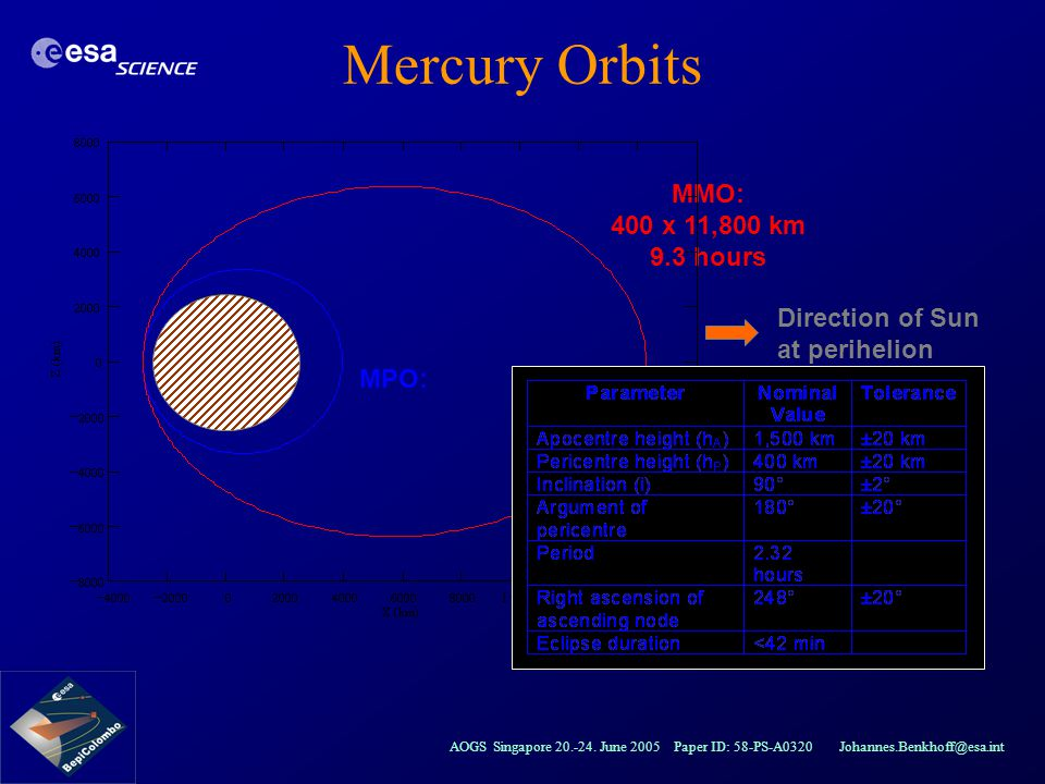 Mercury Orbits MMO: 400 x 11,800 km 9.3 hours Direction of Sun