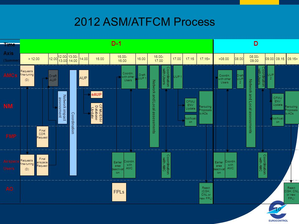 2012 ASM/ATFCM Process D-1 D NM Time Axis AMCs FMP AO 10 FPLs Users