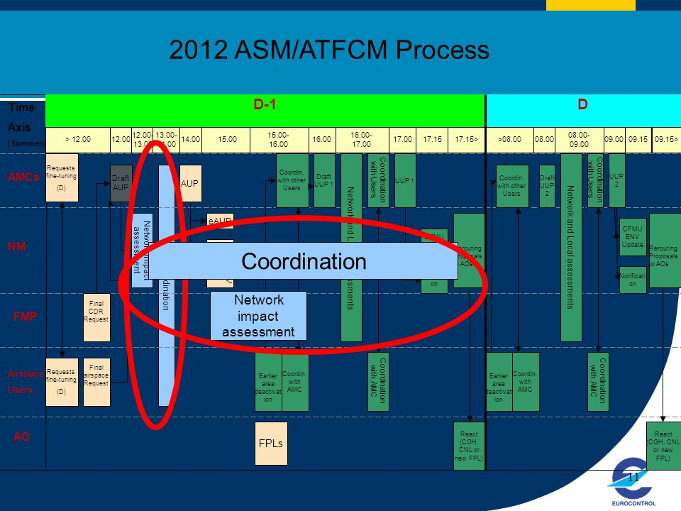 2012 ASM/ATFCM Process D-1 D Time Axis AMCs NM FMP AO 11 FPLs Users