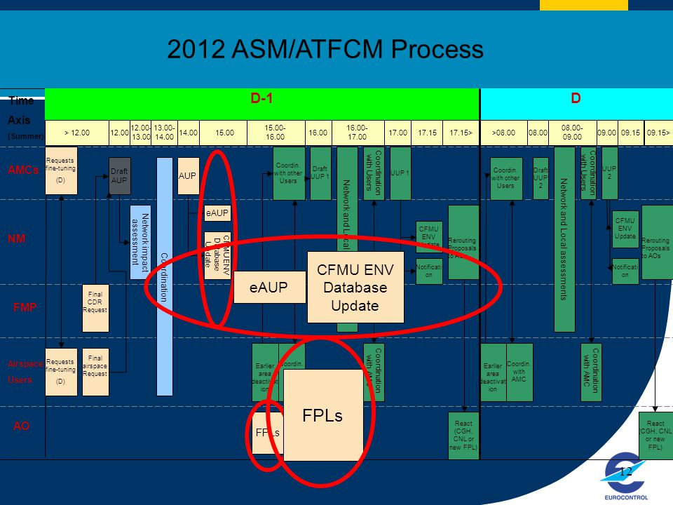 2012 ASM/ATFCM Process FPLs D-1 D CFMU ENV Database Update eAUP Time