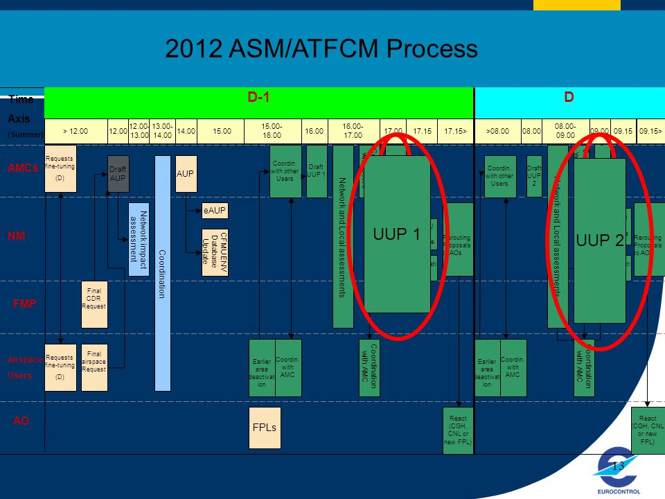 2012 ASM/ATFCM Process UUP 1 UUP 2 D-1 D Time Axis AMCs NM FMP AO 13