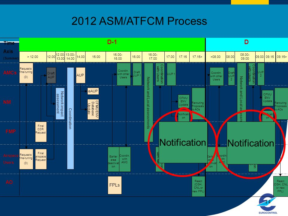 2012 ASM/ATFCM Process Notification Notification D-1 D Time Axis AMCs