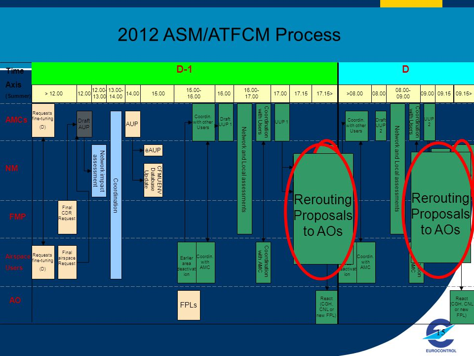 2012 ASM/ATFCM Process Rerouting Proposals to AOs