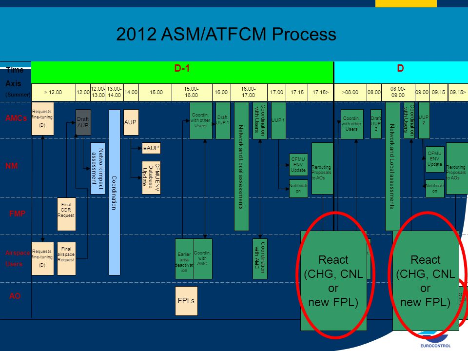 2012 ASM/ATFCM Process React (CHG, CNL or new FPL) React (CHG, CNL or