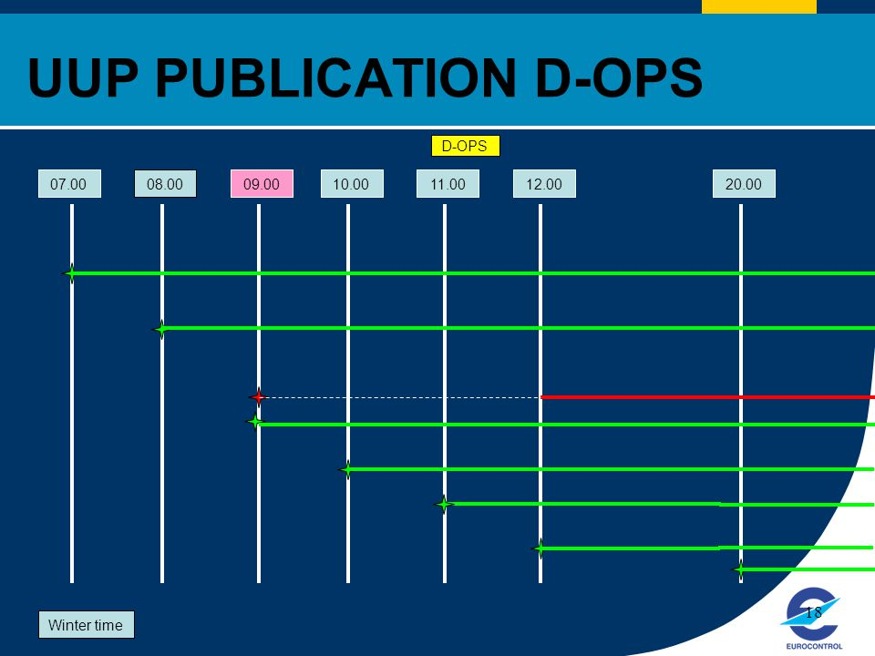 UUP PUBLICATION D-OPS D-OPS 07.00 08.00 09.00 10.00 11.00 12.00 20.00