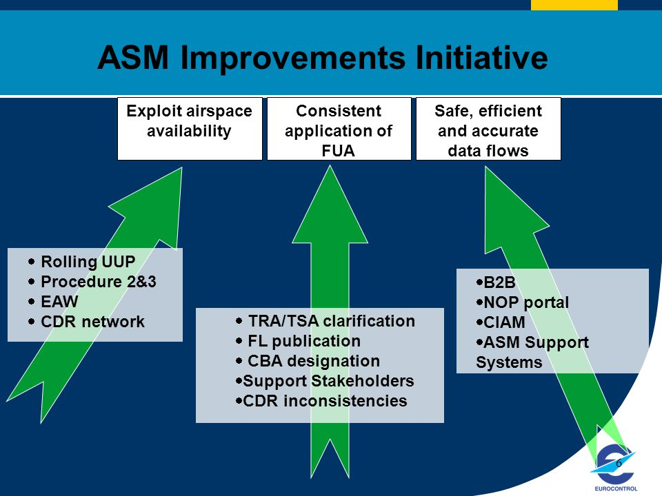 ASM Improvements Initiative