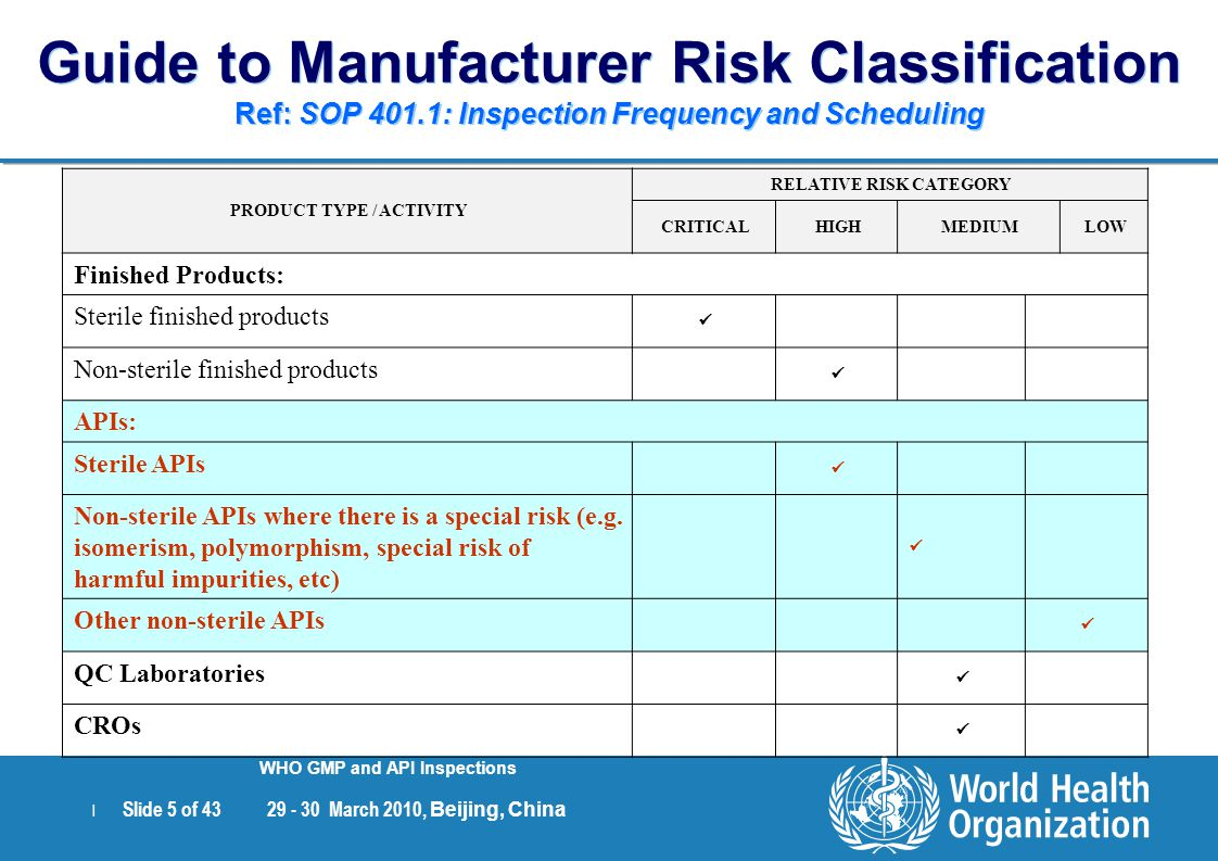 RELATIVE RISK CATEGORY PRODUCT TYPE / ACTIVITY