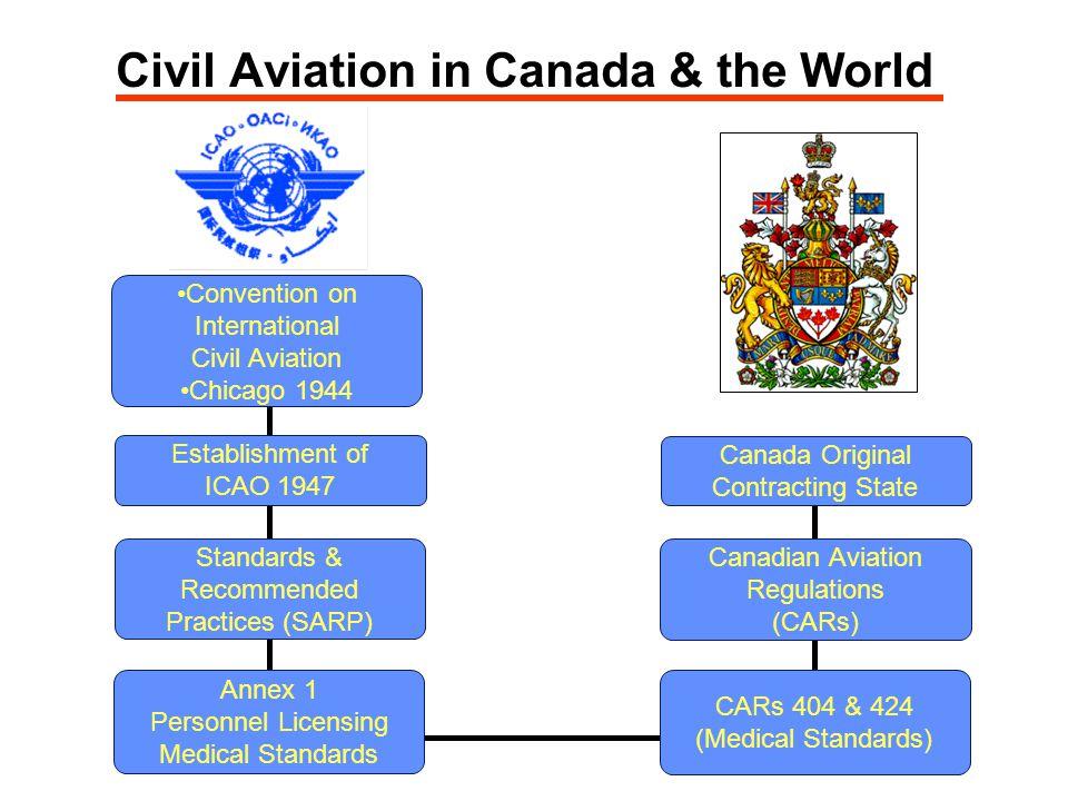 Civil Aviation in Canada & the World