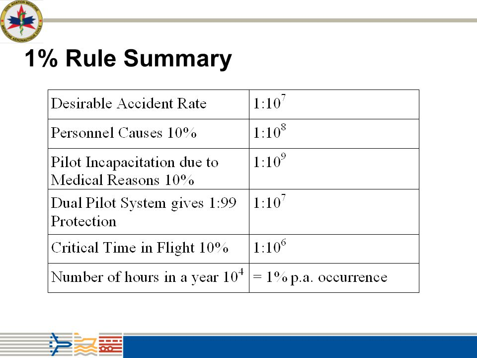 1% Rule Summary