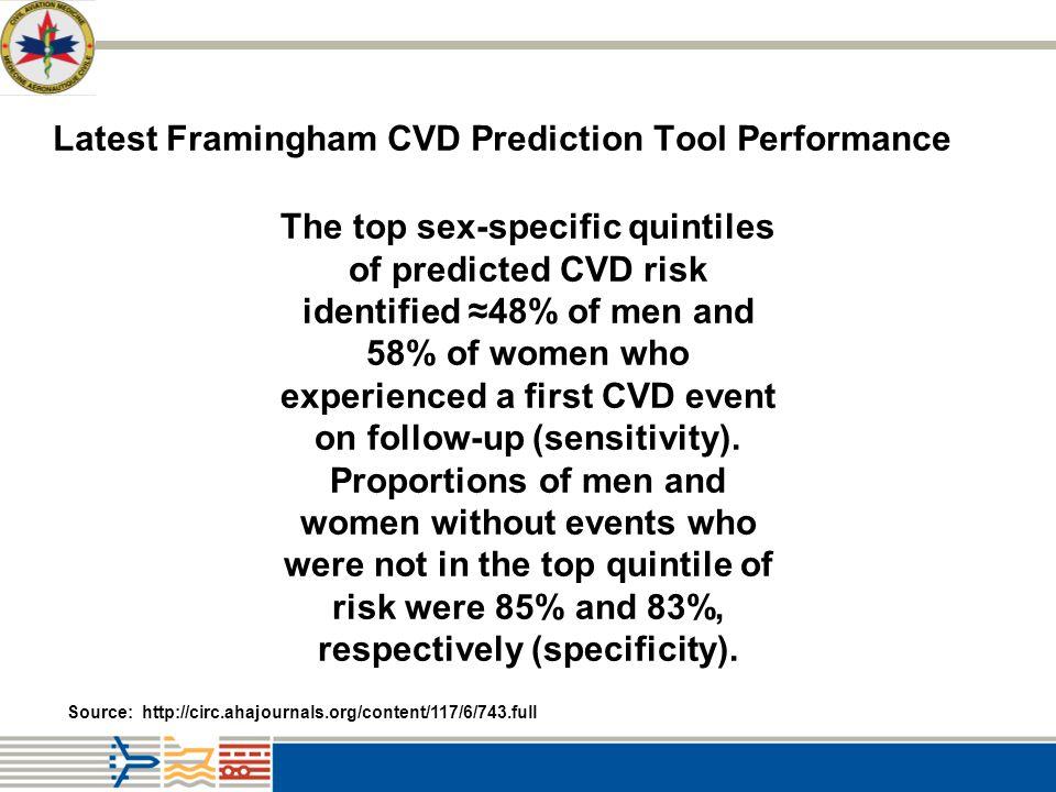 Latest Framingham CVD Prediction Tool Performance