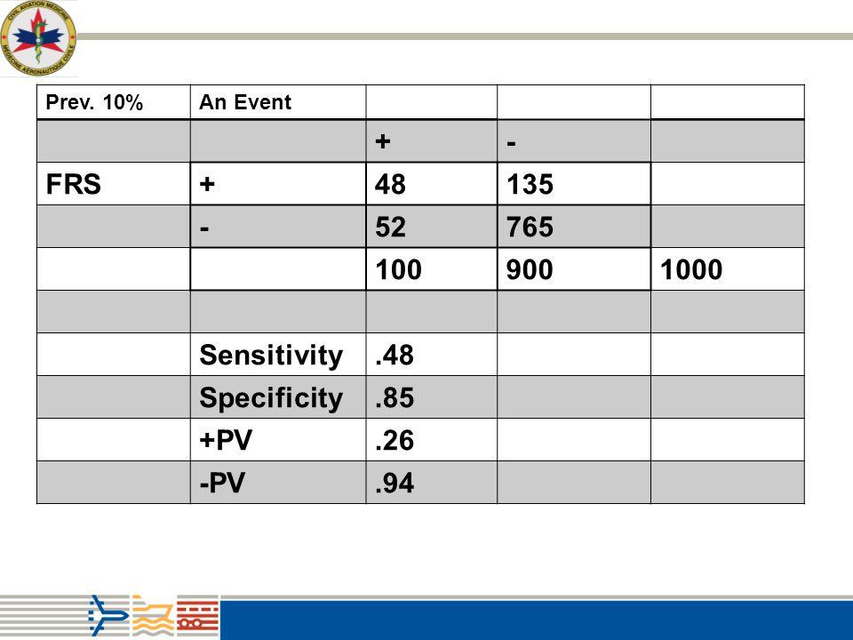 + - FRS 48 135 52 765 100 900 1000 Sensitivity .48 Specificity .85 +PV