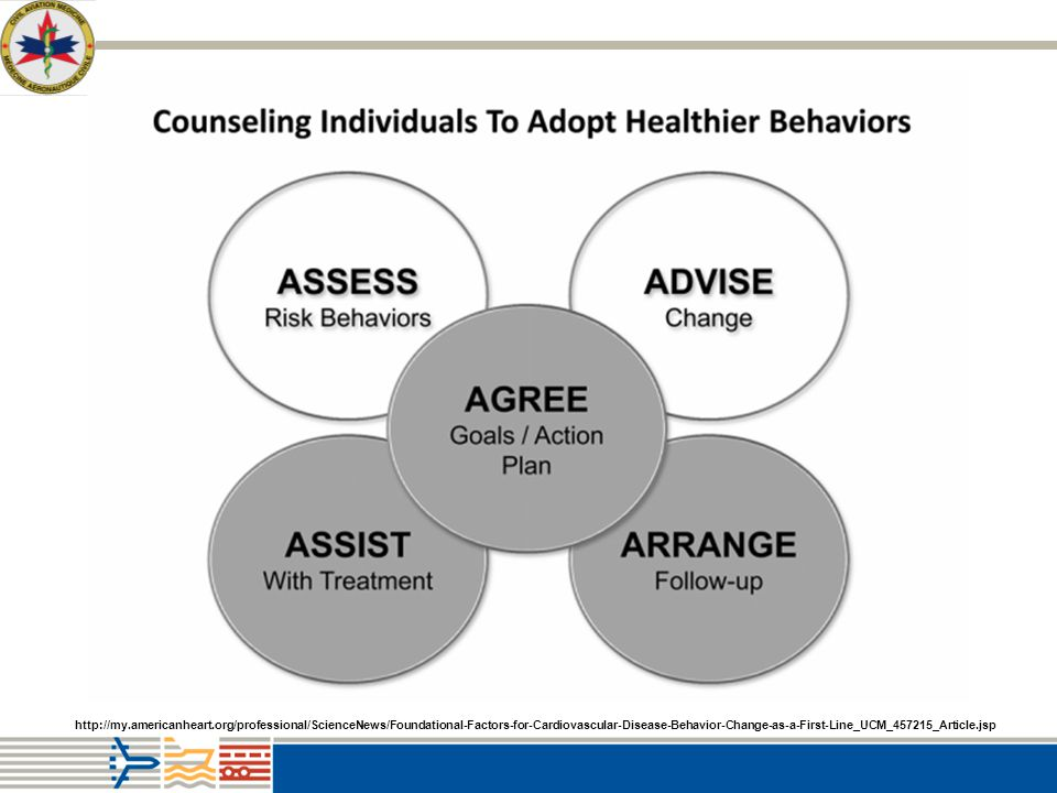 Figure 3. The 5 A's to facilitate effective health behavior change counseling during a medical visit. Although more providers now perform the first 2 A's, that is, assess the risk behavior and advise behavior change, it is the latter, less frequently performed 3 A's (shaded) that have the greatest impact on healthful behavior change. Effective clinician behavior change strategies include using motivational interviewing along with rewards or incentives, asking patients to self-monitor behaviors, enhancing patients' self-efficacy (confidence), accessing social support from family and friends, and scheduling regular follow-up communications/meetings to assess progress. Sources: Chase et al and Alexander et al.77,78.