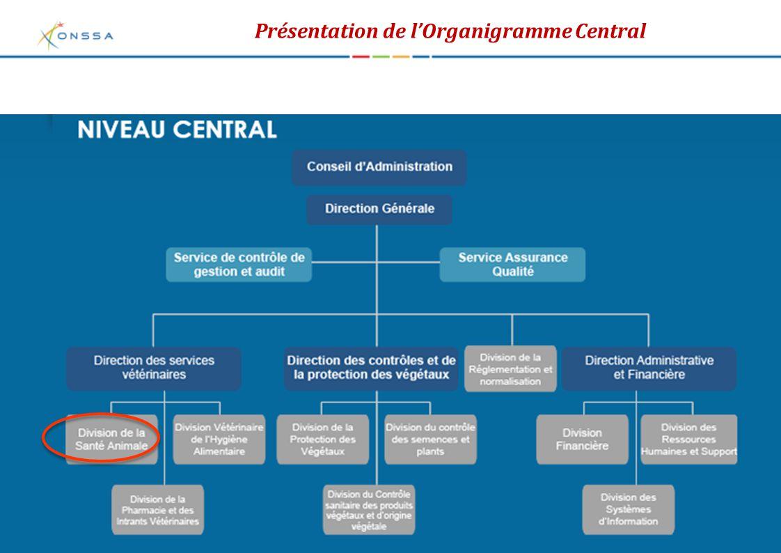 Présentation de l'Organigramme Central