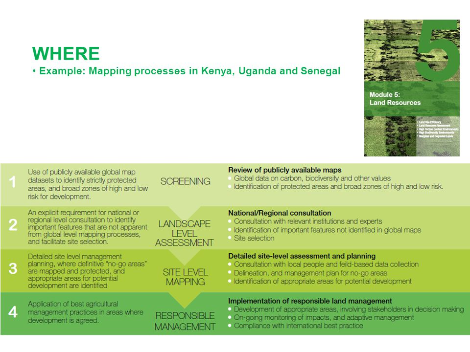 WHERE Example: Mapping processes in Kenya, Uganda and Senegal