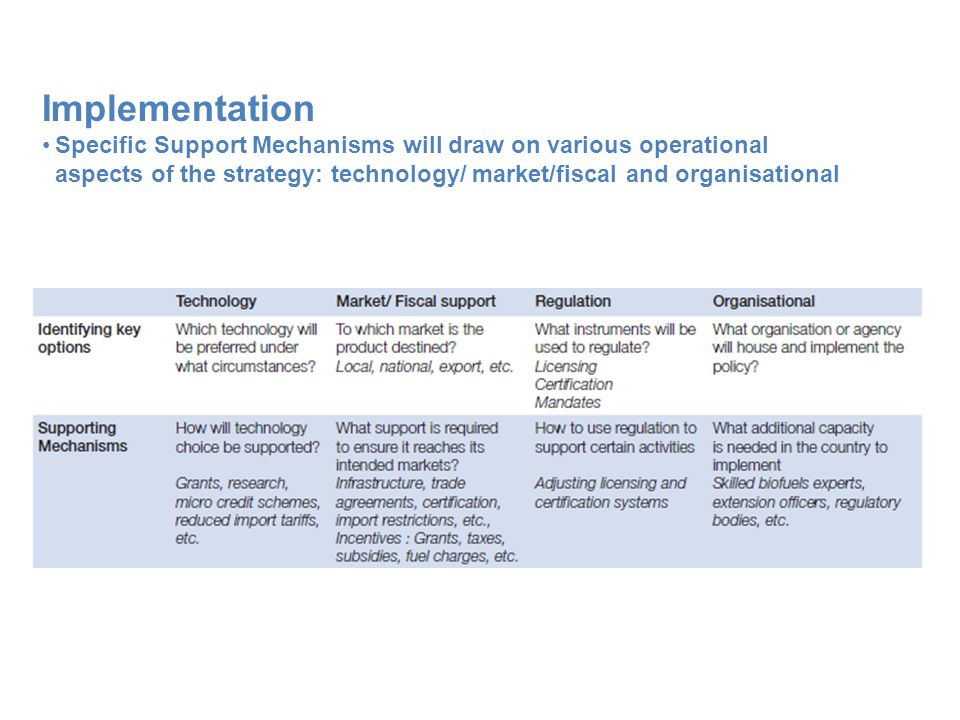 Implementation Specific Support Mechanisms will draw on various operational aspects of the strategy: technology/ market/fiscal and organisational.