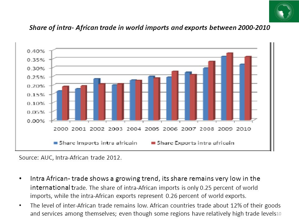 Share of intra- African trade in world imports and exports between 2000-2010