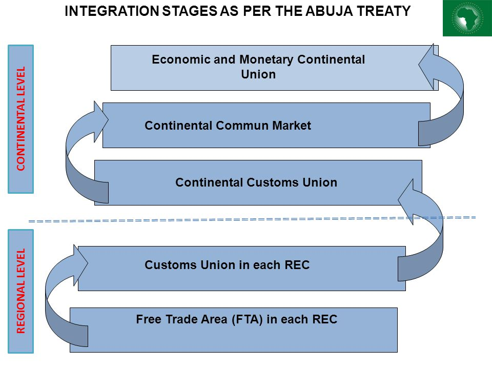 INTEGRATION STAGES AS PER THE ABUJA TREATY