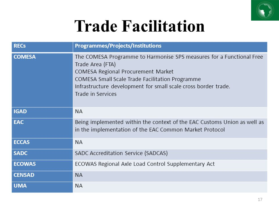 Trade Facilitation RECs Programmes/Projects/Institutions COMESA