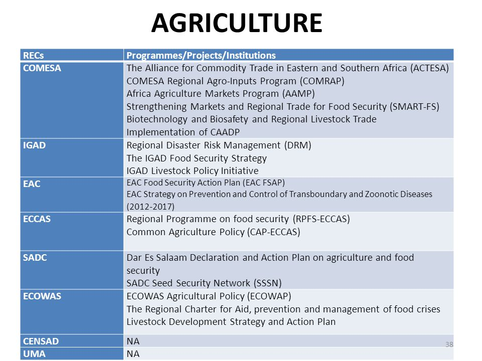 AGRICULTURE RECs Programmes/Projects/Institutions COMESA