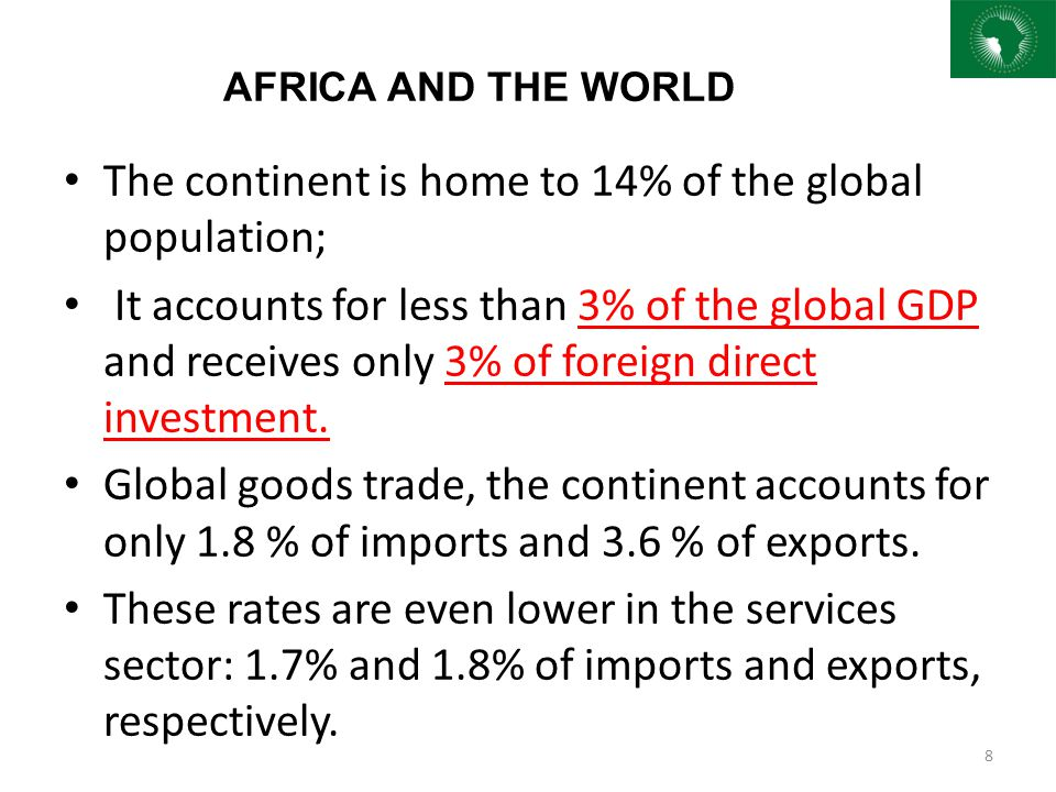 The continent is home to 14% of the global population;