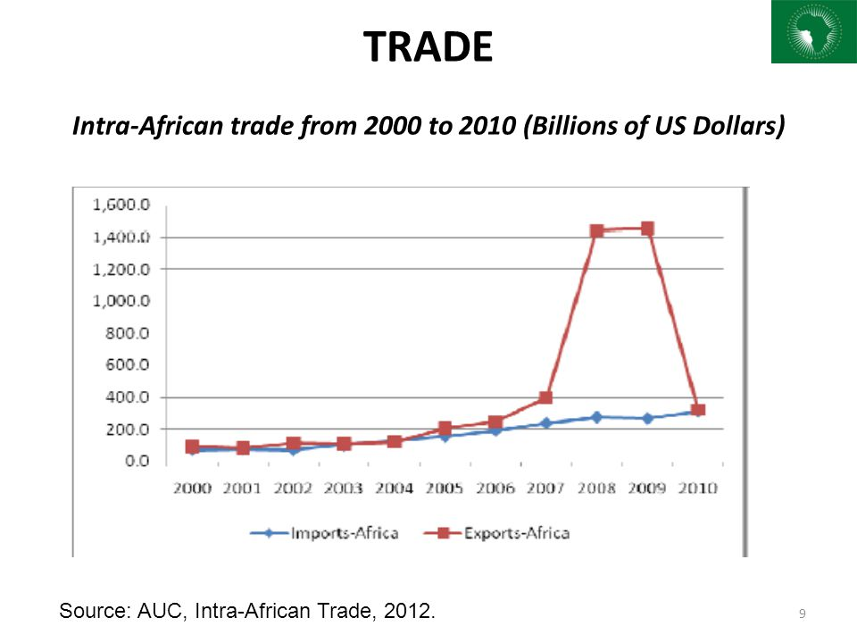 TRADE Intra-African trade from 2000 to 2010 (Billions of US Dollars)