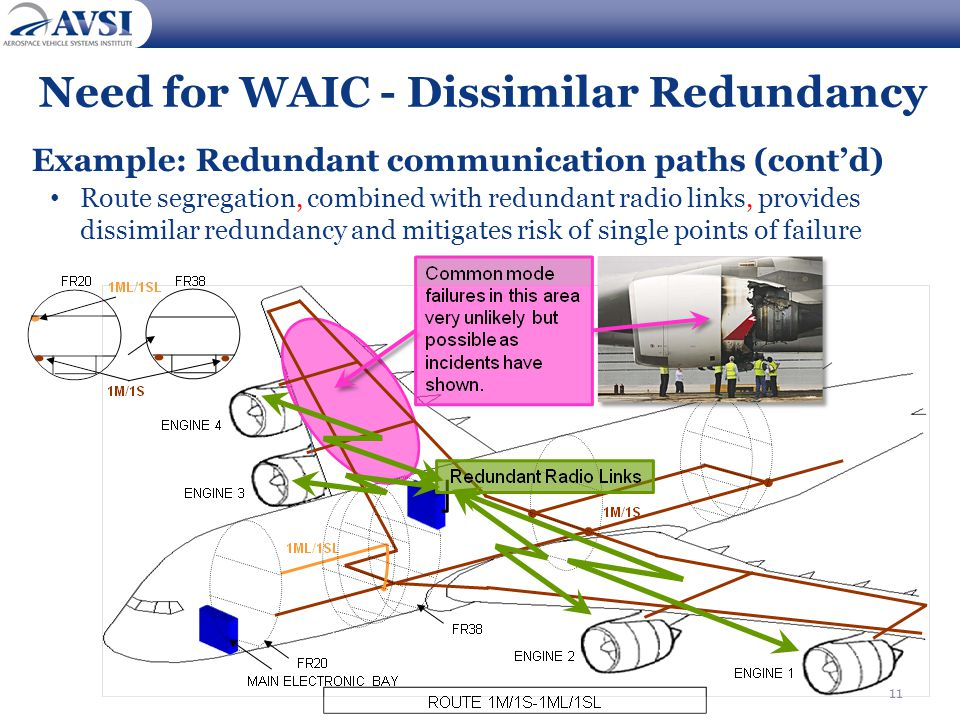 Need for WAIC - Dissimilar Redundancy