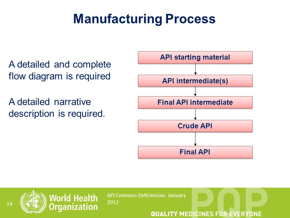 Manufacturing Process Final API intermediate