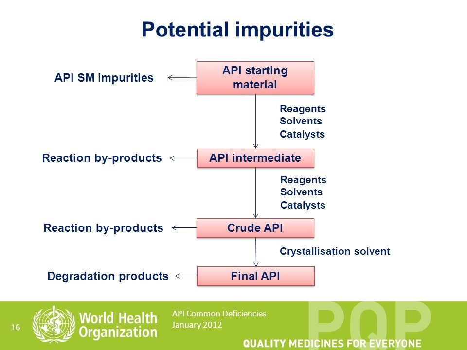 Potential impurities API starting material API SM impurities