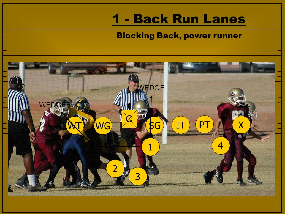 1 - Back Run Lanes C WT WG SG IT PT X 1 4 2 3