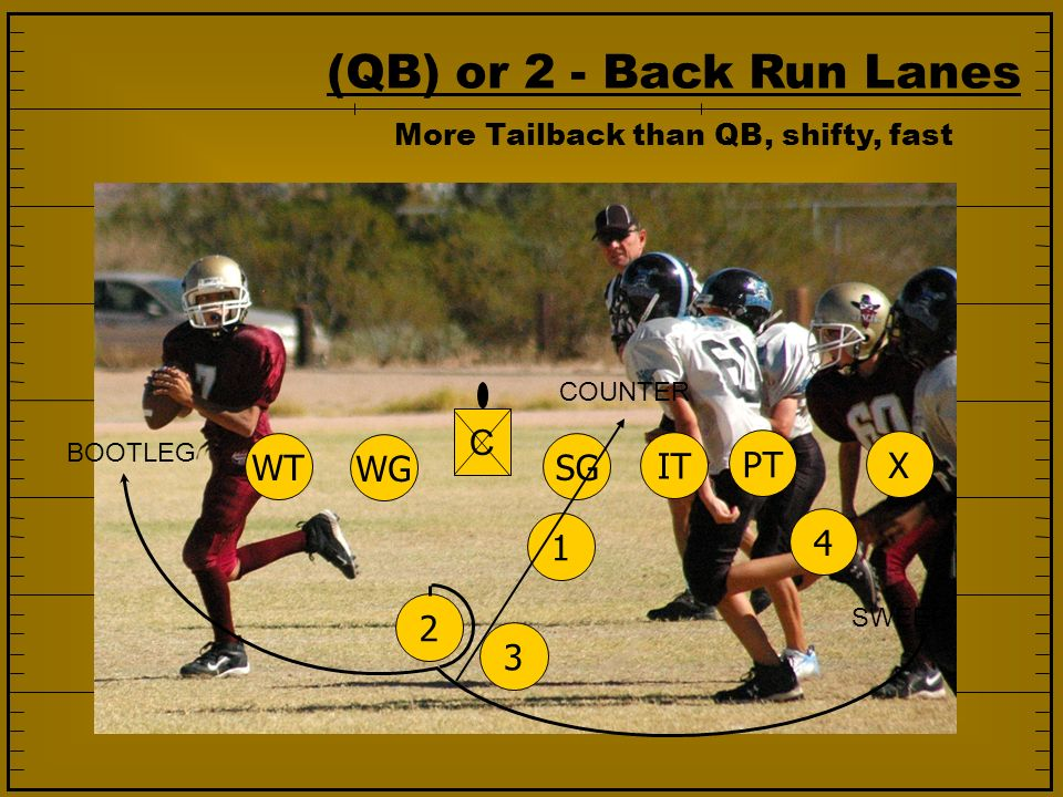 (QB) or 2 - Back Run Lanes C WT WG SG IT PT X 1 4 2 3