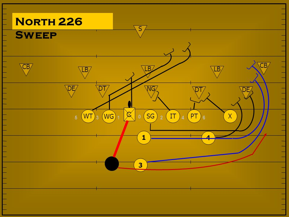 North 226 Sweep NG DT DE LB S CB 1 3 5 6 4 2 SG IT PT WG WT X C