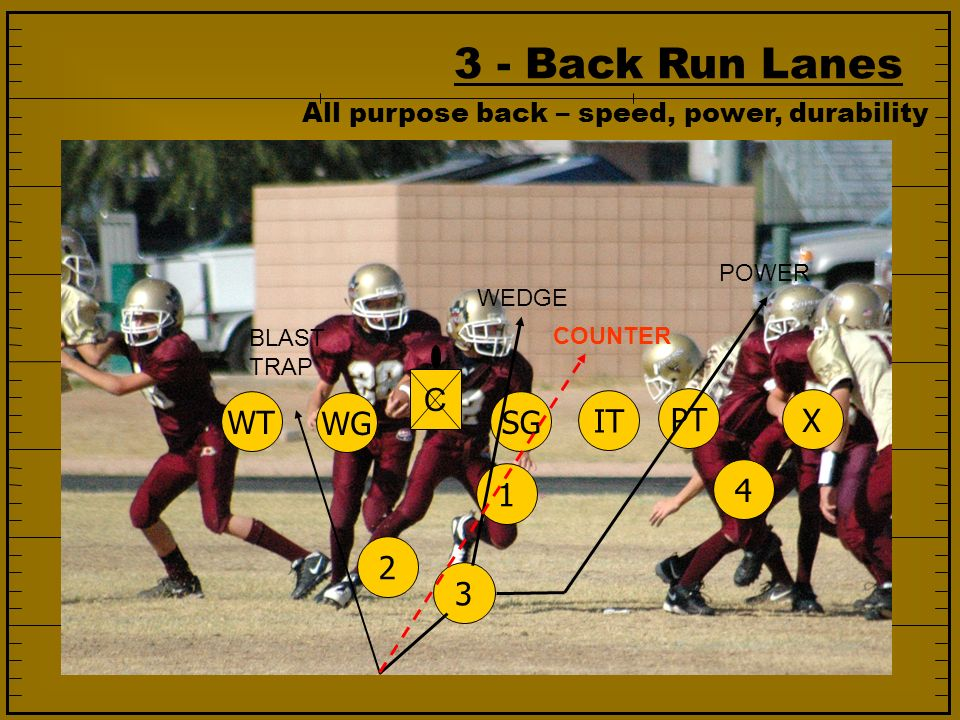 3 - Back Run Lanes C WT WG SG IT PT X 1 4 2 3