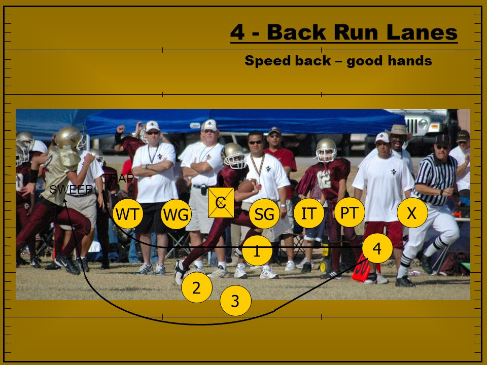 4 - Back Run Lanes C WT WG SG IT PT X 1 4 2 3 Speed back – good hands