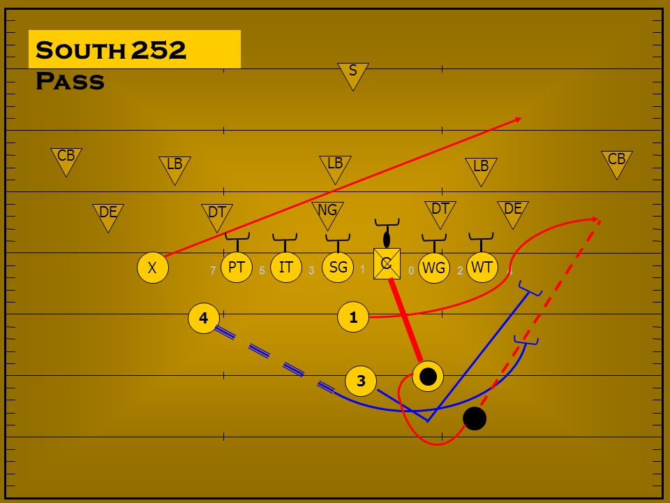 South 252 Pass NG DT DE LB S CB 2 4 7 5 3 1 SG IT PT WG WT X C