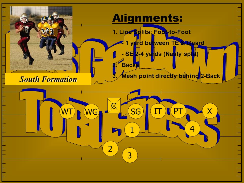 Alignments: Let s Get Down To Business South Formation North Formation