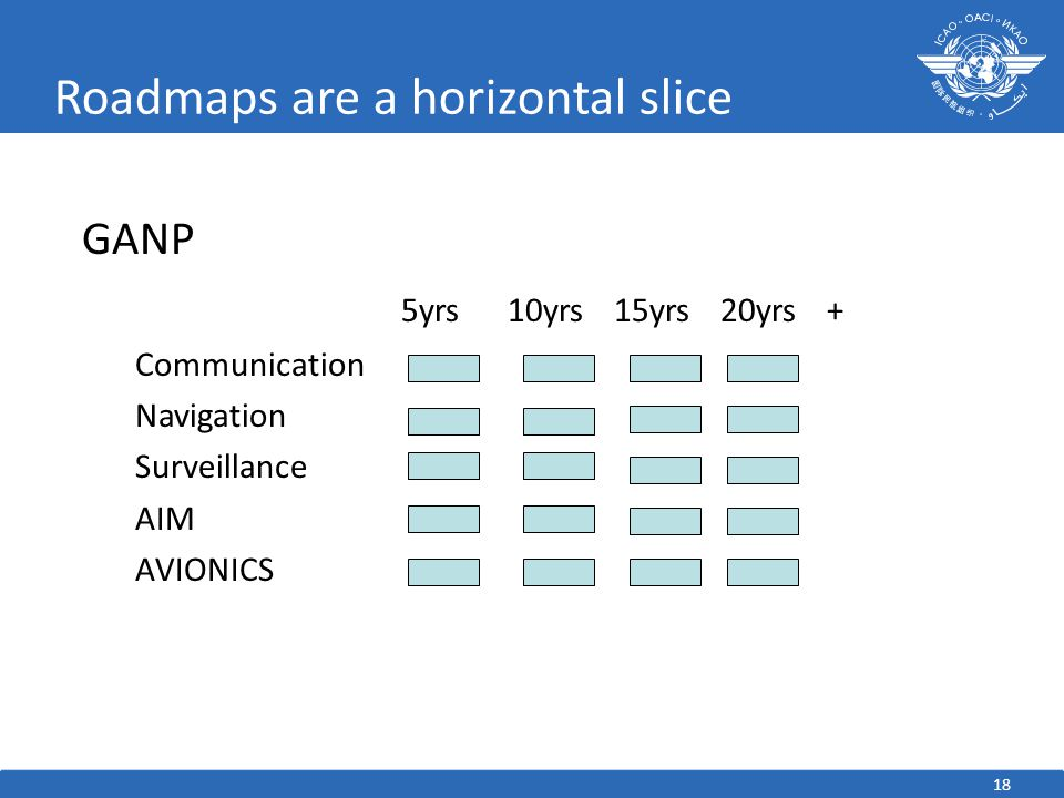 Roadmaps are a horizontal slice