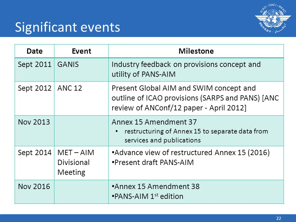 Significant events Date Event Milestone Sept 2011 GANIS