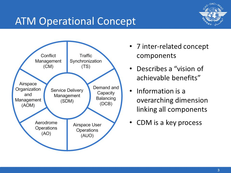 ATM Operational Concept