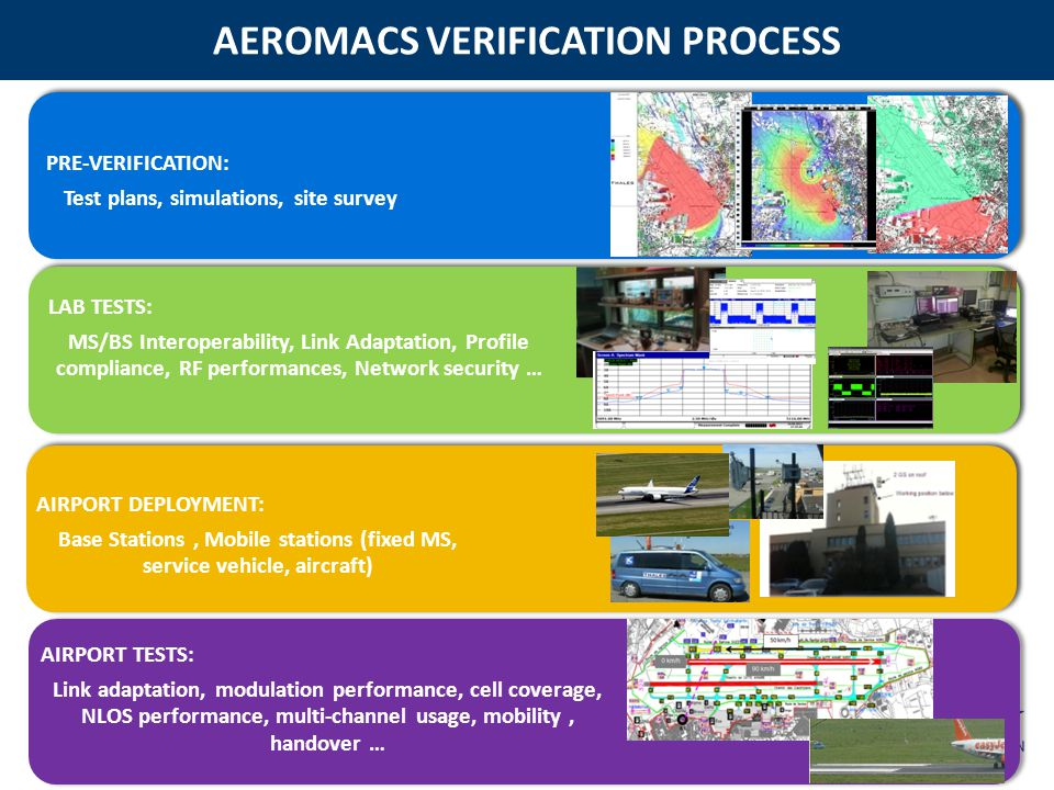 AEROMACS VERIFICATION PROCESS