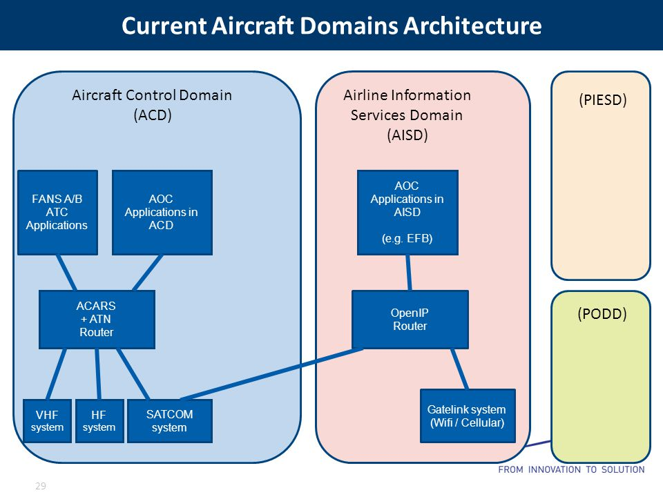 Current Aircraft Domains Architecture