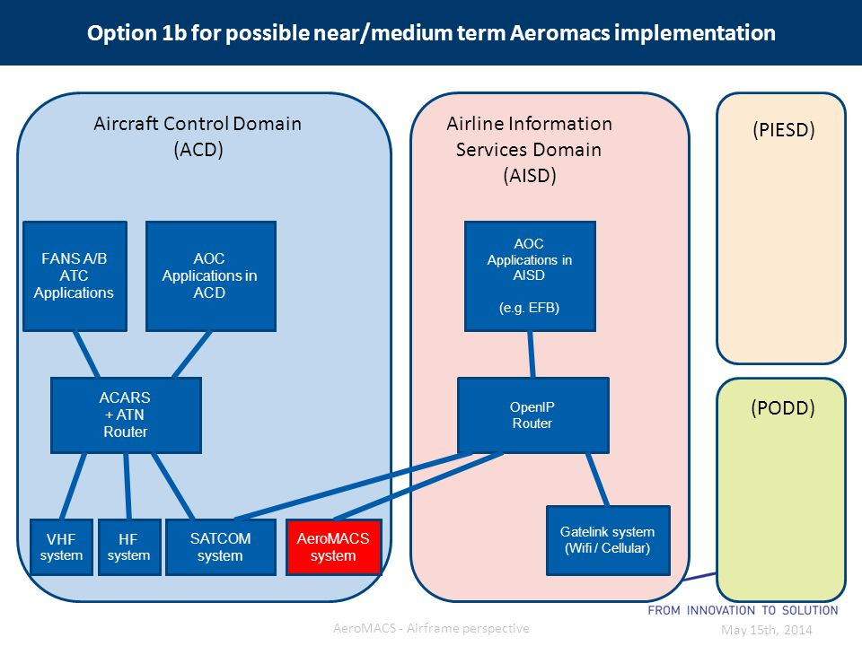 Option 1b for possible near/medium term Aeromacs implementation