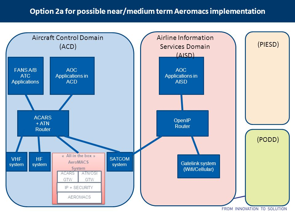 Option 2a for possible near/medium term Aeromacs implementation